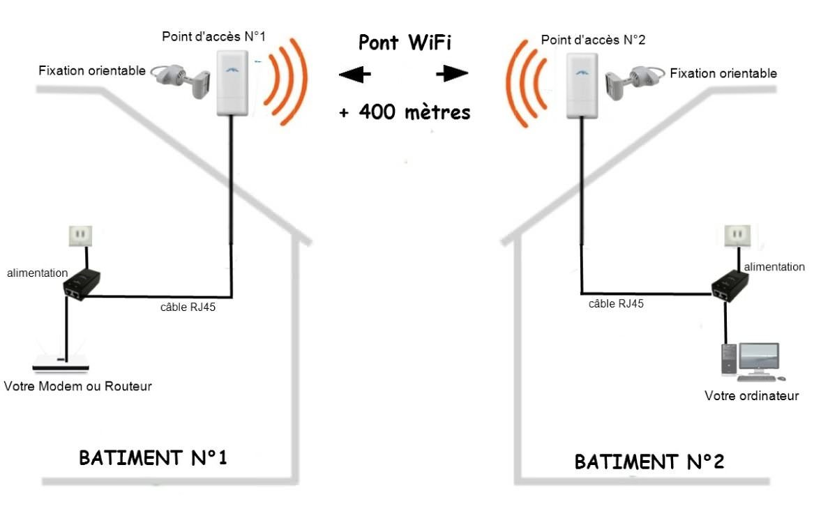 Pont wifi 400 m tres pont wifi antennes wifi achat for Antenne wifi exterieur